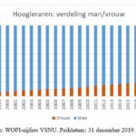 © HOP. Bron: WOPI-cijfers VSNU. Peildatum: 31 december 2019.